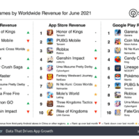 Which mobile games earn the most: the top App Store and Google Play
